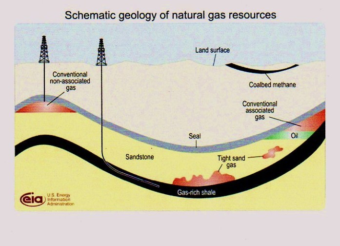 Courtesy of the US Energy Information Administration