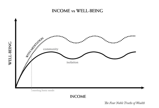 Income vs Well Being